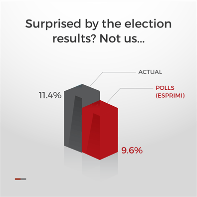Surprised by the election results? Not us…